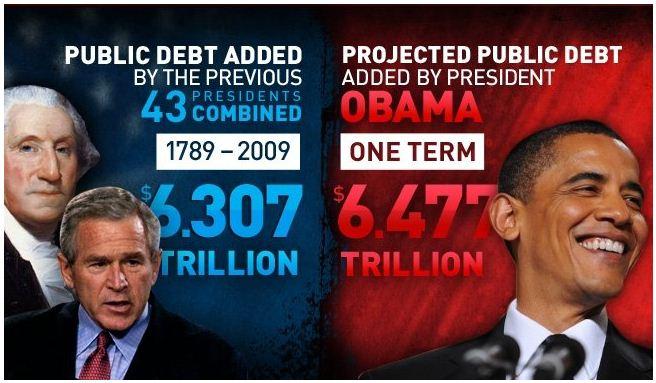 all the presidents debt vs obama debt