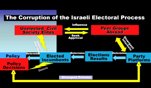 israeli electorial process by dr. martin sherman